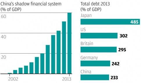 shadow banking china