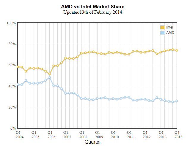 History Suggests Intel Will Succeed In Mobile Nasdaq Intc Seeking Alpha