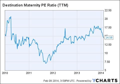 DEST PE Ratio (NYSE:<a href='https://seekingalpha.com/symbol/TTM' title='Tata Motors Limited'>TTM</a>) Chart