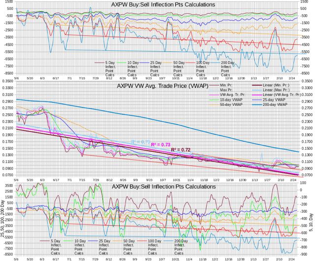 AXPW Intra-day Statistics Chart Test IP Calculations 20140228