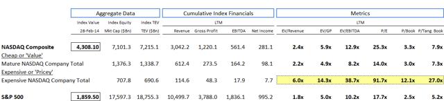 Expensive Cohort Versus S&P