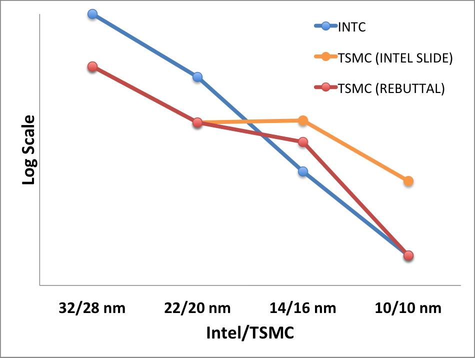TSMC's Rebuttal Of Intel's Scaling Advantage Is Just