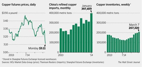 china copper,WSJ