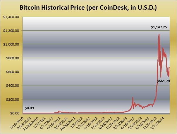 Instant bitcoin buy reddit