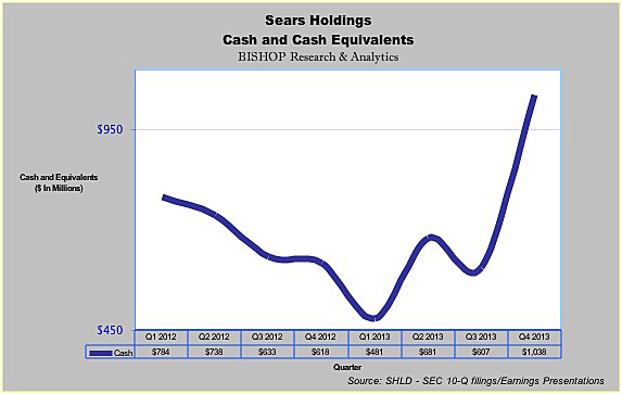 Sears Holdings' Valuation Part 60 SRe Holding Sears Re And REMIC Simple Shld Stock Quote