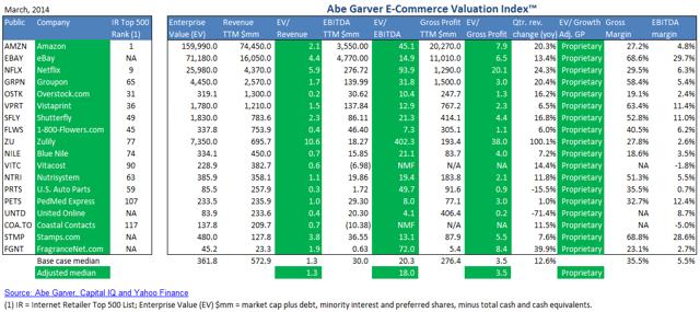 Valuation Index