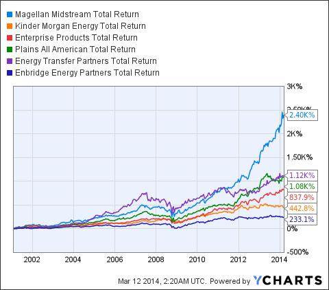 MMP Total Return Price Chart