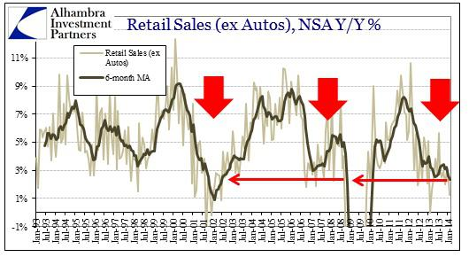 ABOOK Mar 2014 Retail Sales ex Autos