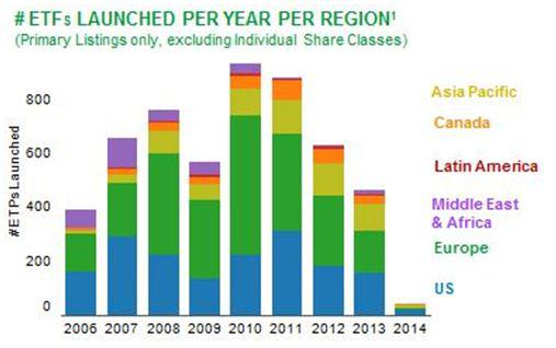 ETFs Launched Per Year