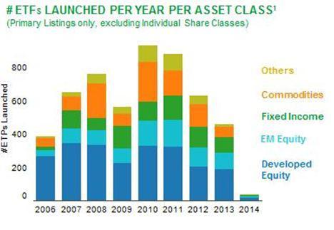 ETFs Launched