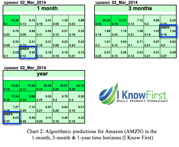 Amazon The Good The Bad And The Algorithm Amazon Inc