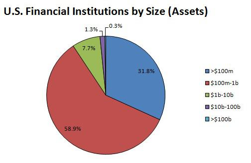 U.S. Financial Institutions by Size