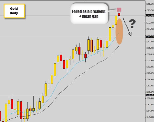 bullish breakout trap on gold