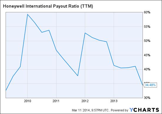 HON Payout Ratio (<a href='https://seekingalpha.com/symbol/TTM' title='Tata Motors Limited'>TTM</a>) Chart