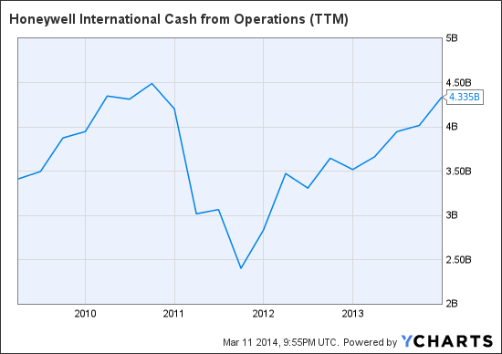 HON Cash from Operations (NYSE:<a href='https://seekingalpha.com/symbol/TTM' title='Tata Motors Limited'>TTM</a>) Chart