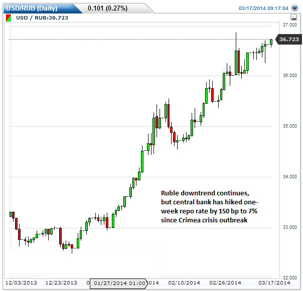 Ruble-daily