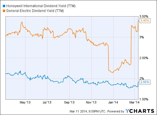 HON Dividend Yield (<a href='https://seekingalpha.com/symbol/TTM' title='Tata Motors Limited'>TTM</a>) Chart