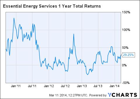EEYUF 1 Year Total Returns Chart