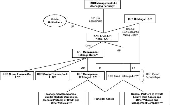 KKR Financial: KKR Should Pay More For Us - KKR & Co. Inc ...