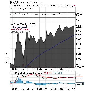https://static.seekingalpha.com/uploads/2014/3/18/saupload_rna_chart.png