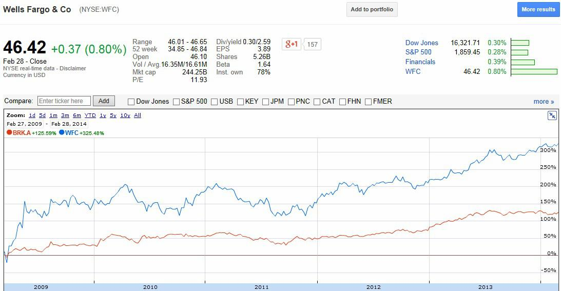Warren Buffetts Politically Incorrect Investments Underperformed