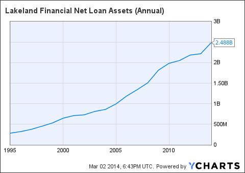 LKFN Net Loan Assets (Annual) Chart
