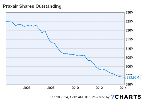 PX Shares Outstanding Chart