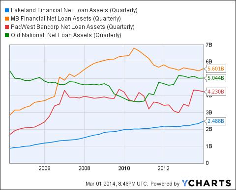 LKFN Net Loan Assets (Quarterly) Chart