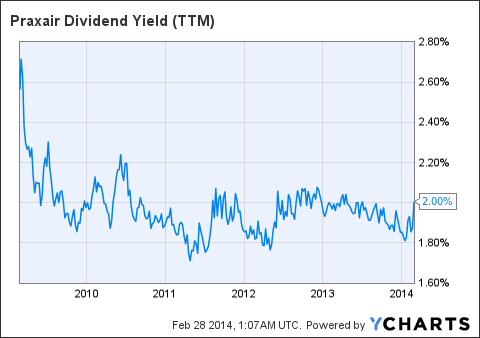PX Dividend Yield Chart