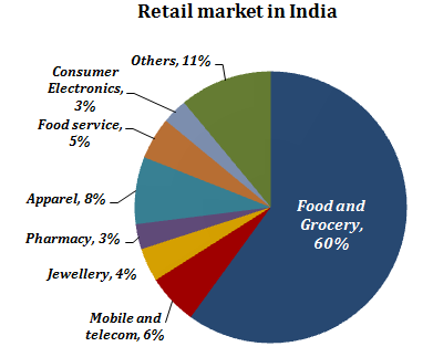 Wal Mart Stores In India What Investors Should Know Walmart Inc