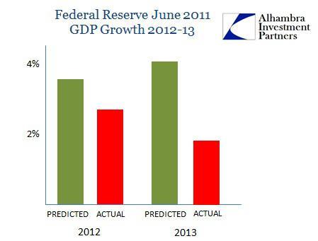 ABOOK Mar 2014 Bernanke Record FOMC Projection1
