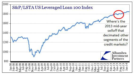 ABOOK Mar 2014 Credit Markets Lev Loans