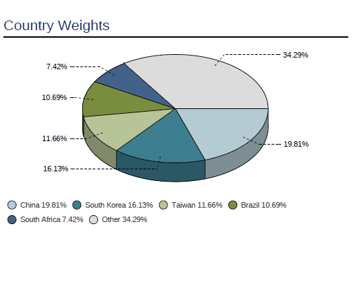 MSCI Emerging markets Country Composition