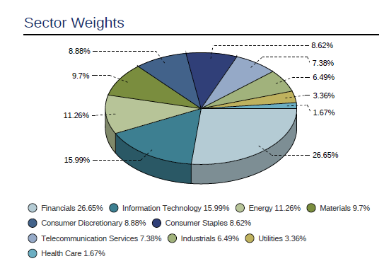 MSCI Emerging markets Index Sector Weights