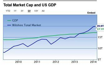 Total Market Cap to US GDP