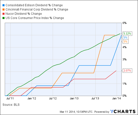 ED Dividend Chart