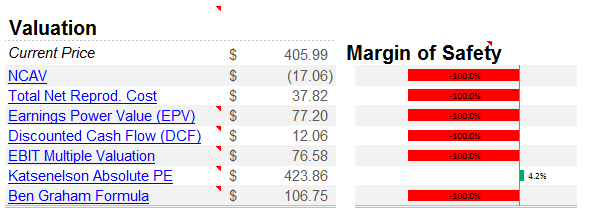 NFLX Intrinsic Value Ranges