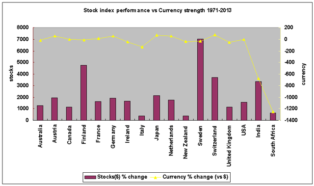Global stock indexes versus currency strength 1971-2013