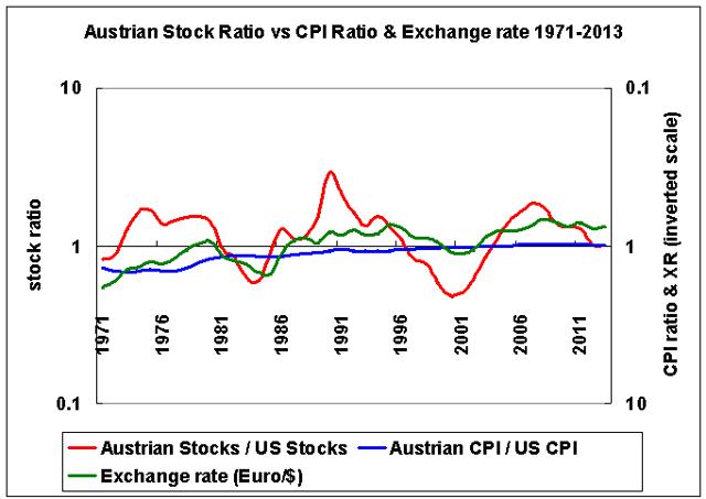 Austrian versus US stocks, CPI, and exchange rate 1971-2013