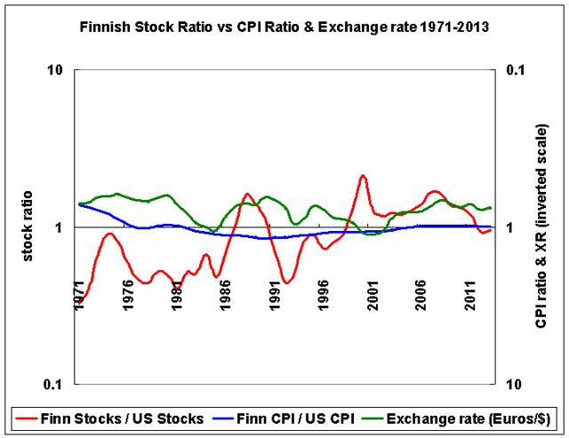 Finland stocks vs US, CPI, and exchange rates