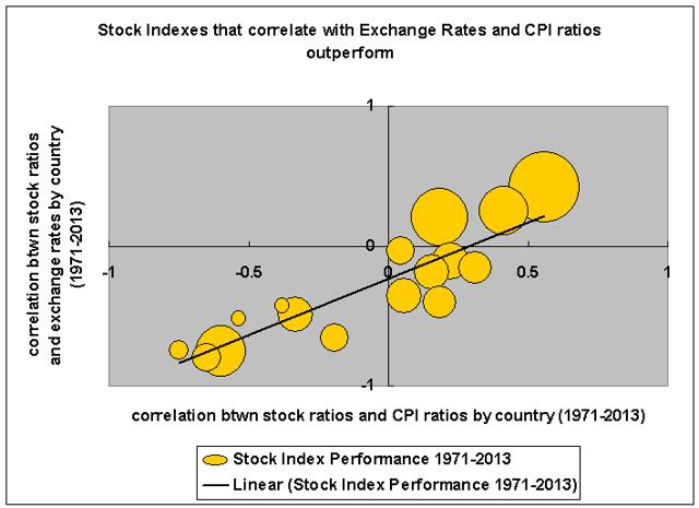 Stocks vs CPI ratios and exchange rates: long term determinants?
