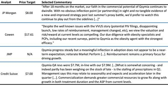 Selected Analyst Views and Price Targets