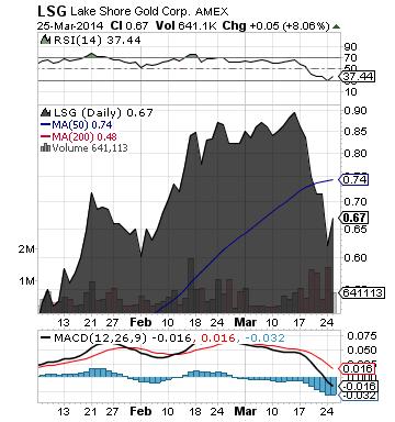 https://static.seekingalpha.com/uploads/2014/3/26/saupload_lsg_chart.png