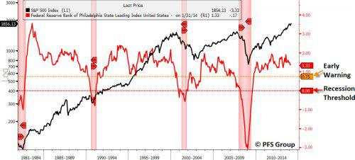 philly fed state leading index