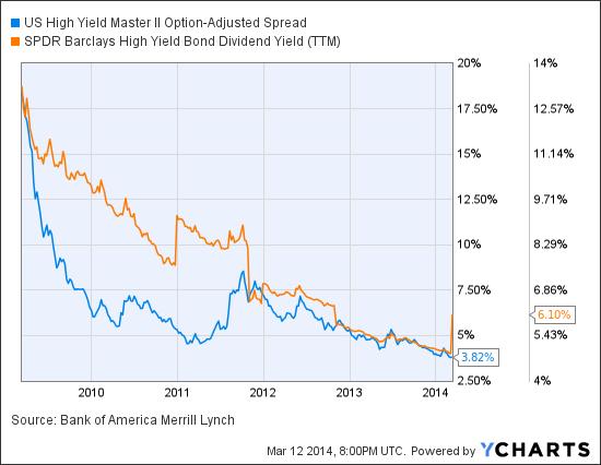 US High Yield Master II Option-Adjusted Spread Chart
