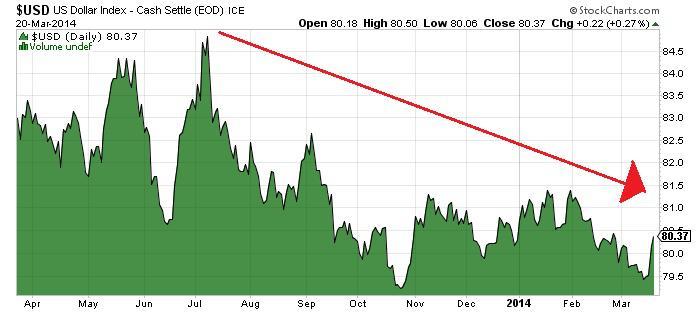 Chart Courtesy Of Www