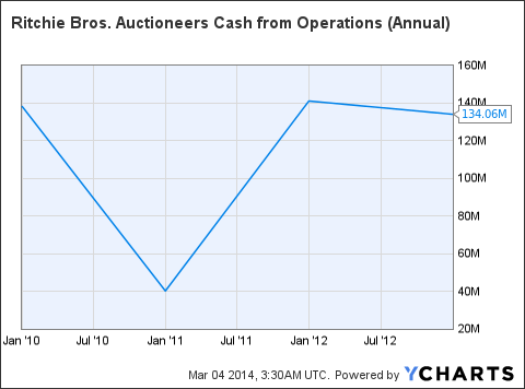 RBA Cash from Operations (Annual) Chart