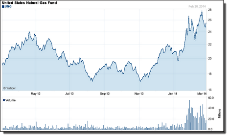 Natural Gas fund Chart