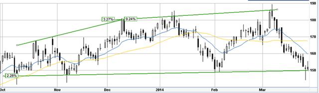 Baidu six month chart with trendlines