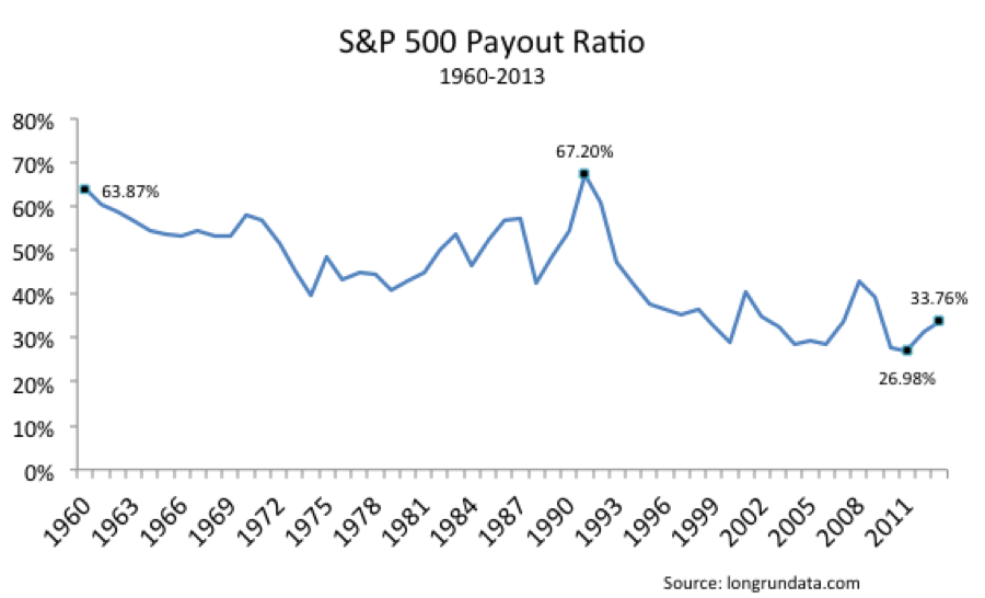 how to find payout ratio